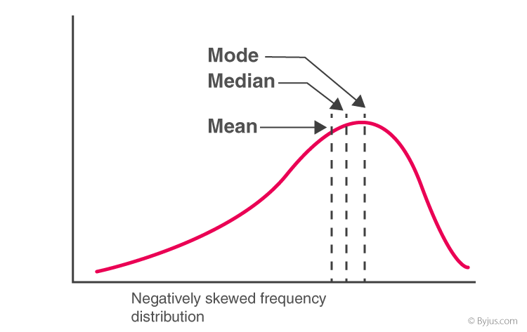 Negatively Skewed mean median mode