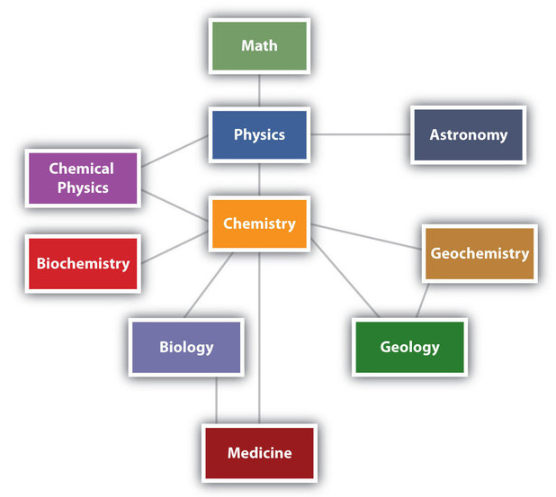 Relationship Between Chemistry and Other Branches of Science