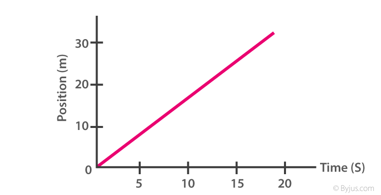 Speed in position-time graph