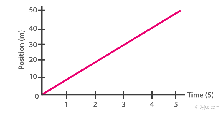 Position-time graph.
