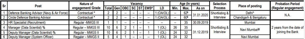 SBI SO Notification 2020 - Regular/Contract Basis