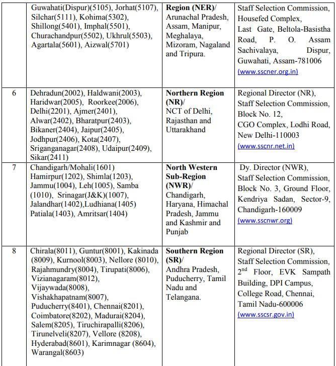 SSC CGL Exam Centres