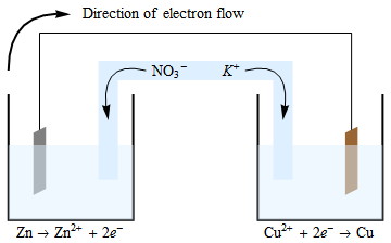 Salt Bridge Function