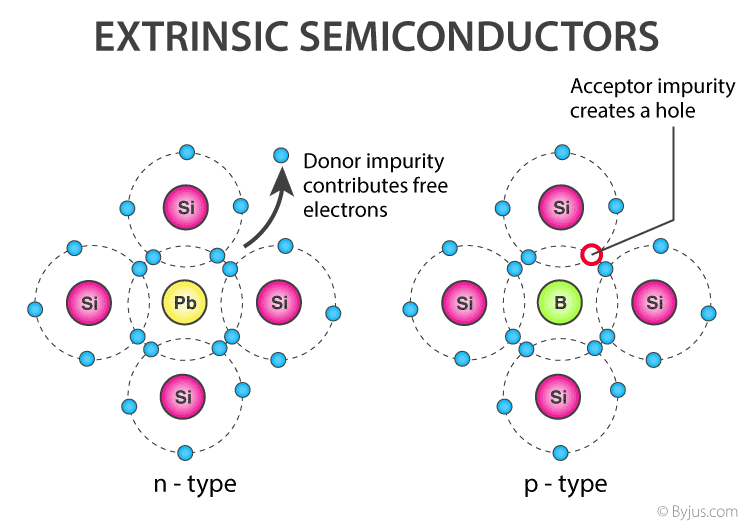 Extrinsic Semiconductors