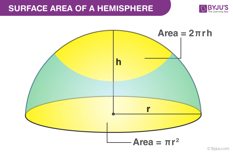 Surface Area of Hemisphere