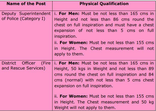 TNPSC Group 1 Eligiblity 2020 - Physical Fitness Qualifications