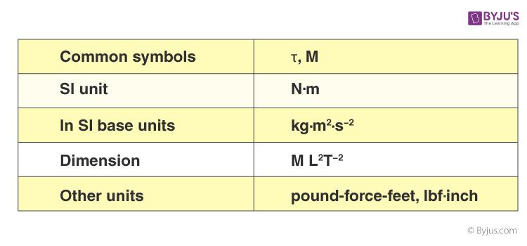 Torque Properties