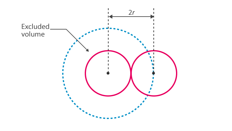 Van der Waal two hard-sphere particles