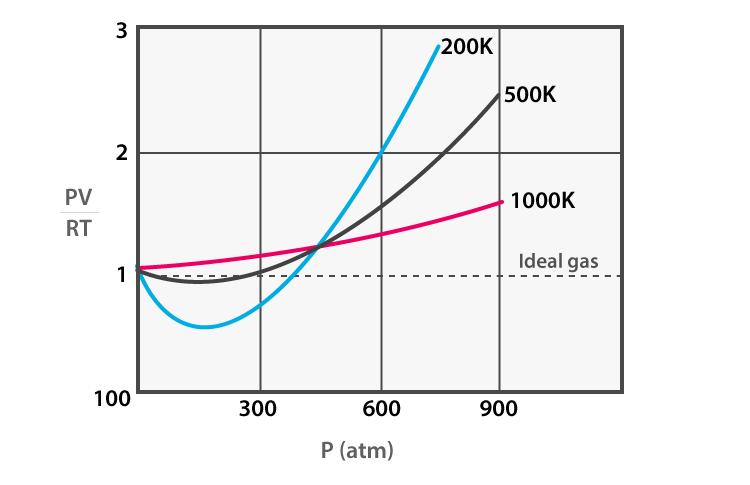 Compressibility factor and Temperature