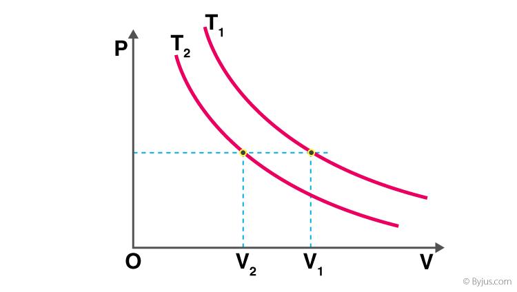 Volume Temperature Graph