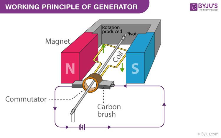 Working principle of generator