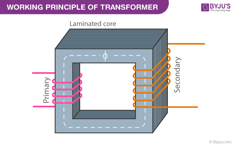Working Principle of Transformers