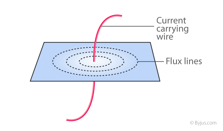 Formation of magnetic flux lines around a current-carrying wire