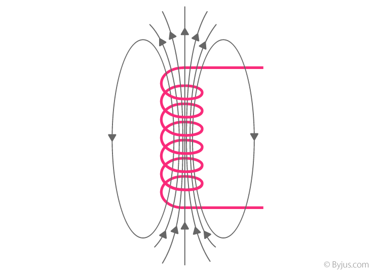 Formation of varying magnetic flux lines around a wire