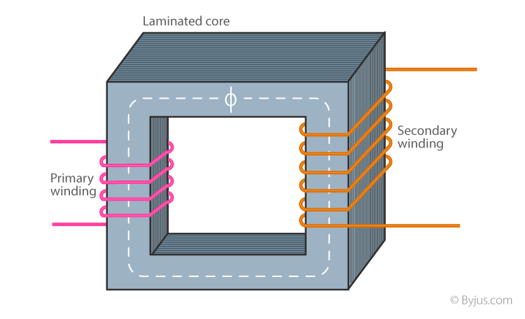 Parts of a Single-phase Transformer