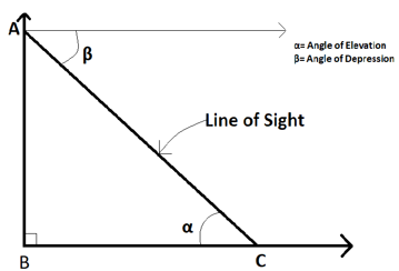 Angle of Elevation for IIT JEE