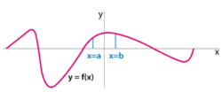 Area under the Curve Example