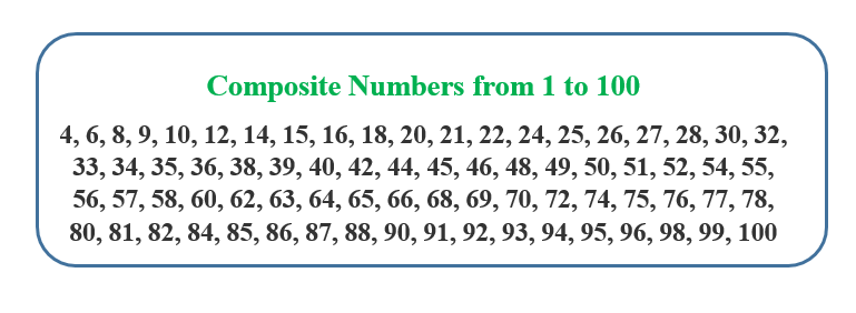 Composite Numbers List from 1 to 100