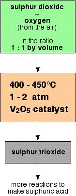 Conversion of Sulfur Dioxide to Sulfur Trioxide