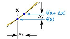 derivative representation