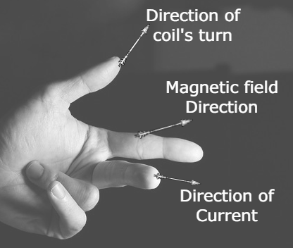 State Fleming's left-hand rule