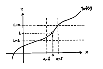 Graphical Representation of Limits