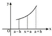 Monotonicity of a Function at a Point