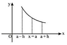 Monotonicity of a function