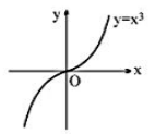 Monotonicity of Function Example