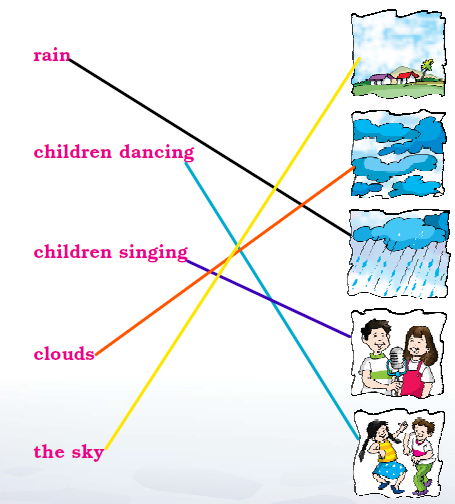 NCERT Solutions Class 1 English Unit 9 Poem Clouds - 4