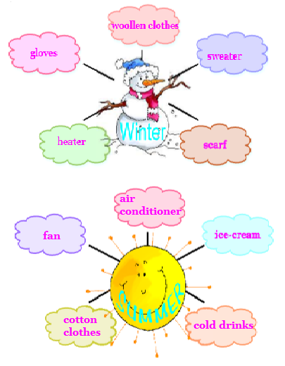 NCERT Solutions Class 2 English Unit 10 Story The Grasshopper and the Ant-2