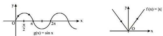 Non monotonic function