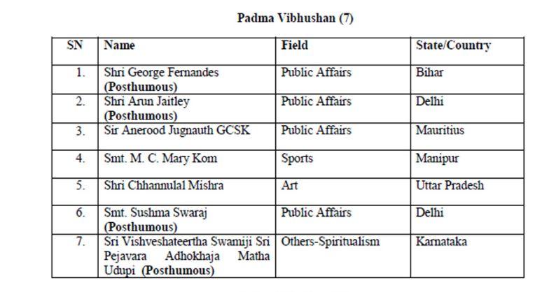 Padma Awards 2020 -1(Padma Vibhushan)