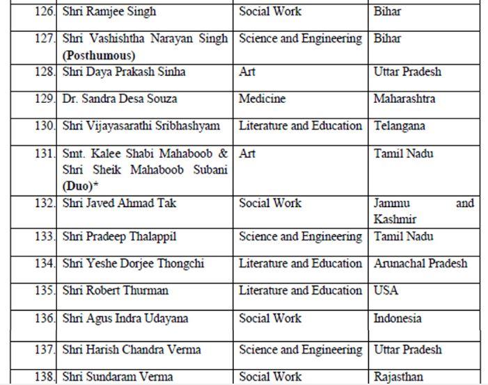 Padma Awards 2020 - 12(Padma Shri)