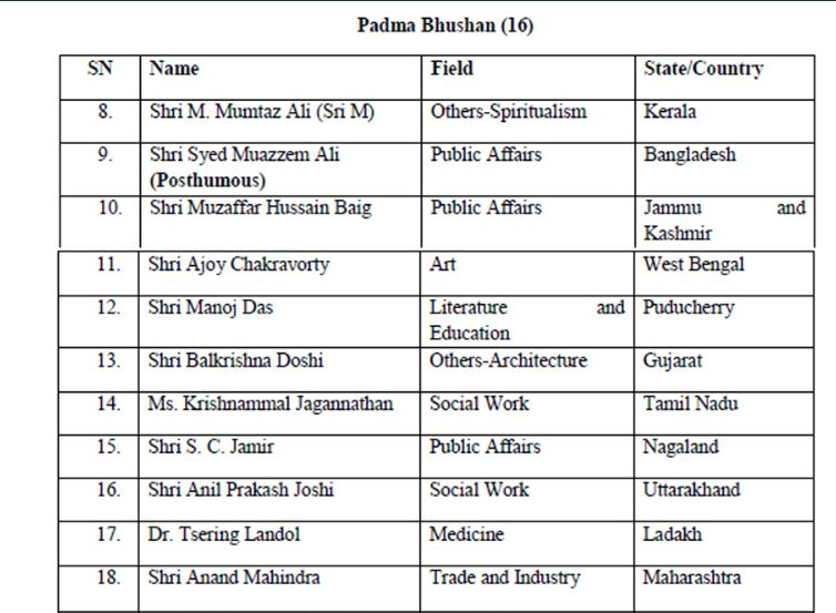 Padma Awards 2020 - 2(Padma Bhushan)