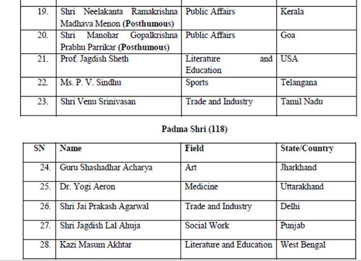 Padma Awards 2020 - 3 (Padma Bhushan & Padma Shri)
