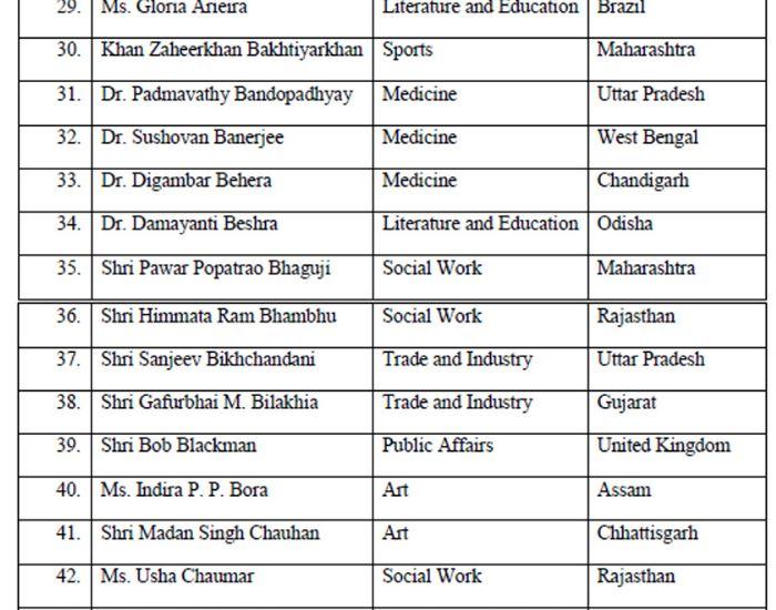 Padma Awards 2020 - 4(Padma Shri)