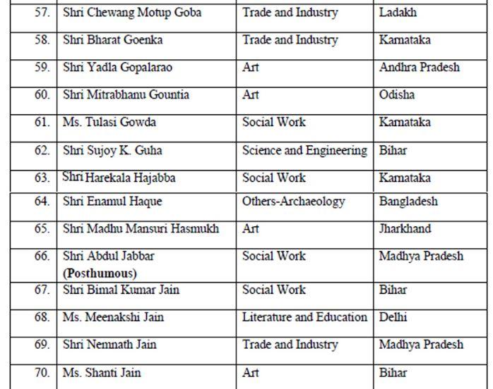 Padma Awards 2020 - 7(Padma Shri)