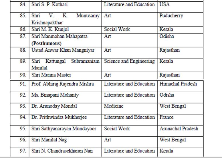 Padma Awards 2020 - 9(Padma Shri)