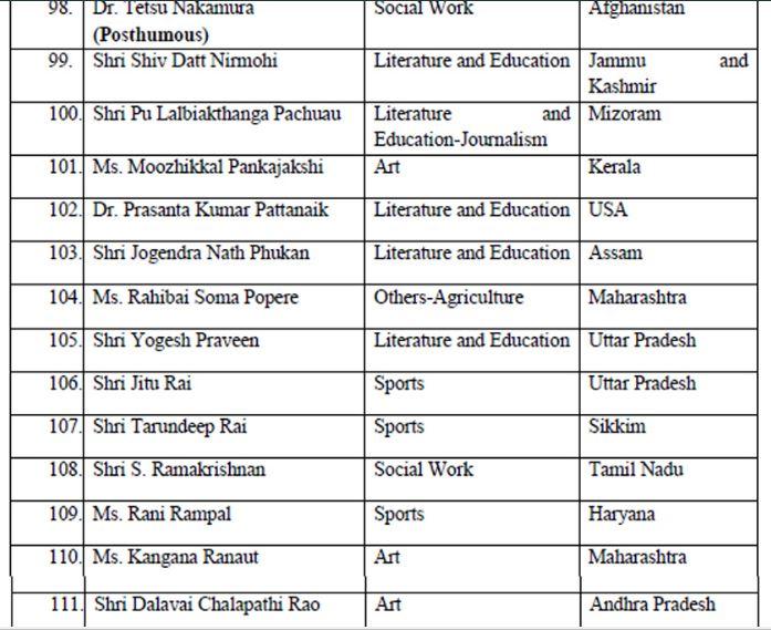 Padma Awards 2020 - 10(Padma Shri)
