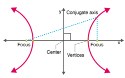 Parts of Hyperbola