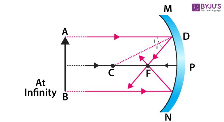 Concave Mirrors And Convex Mirrors Image Formation Ray Diagram