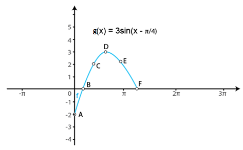 RD Sharma Solutions for Class 11 Maths Chapter 6 – Graphs of Trigonometric Functions image -2
