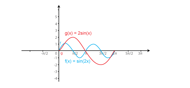 RD Sharma Solutions for Class 11 Maths Chapter 6 – Graphs of Trigonometric Functions image -11