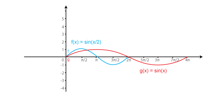 RD Sharma Solutions for Class 11 Maths Chapter 6 – Graphs of Trigonometric Functions image -12