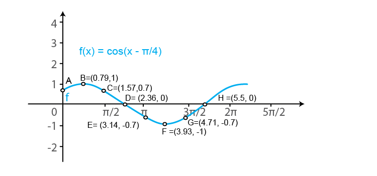 RD Sharma Solutions for Class 11 Maths Chapter 6 – Graphs of Trigonometric Functions image -13