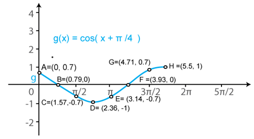 RD Sharma Solutions for Class 11 Maths Chapter 6 – Graphs of Trigonometric Functions image -14
