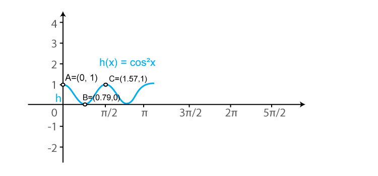 RD Sharma Solutions for Class 11 Maths Chapter 6 – Graphs of Trigonometric Functions image -15