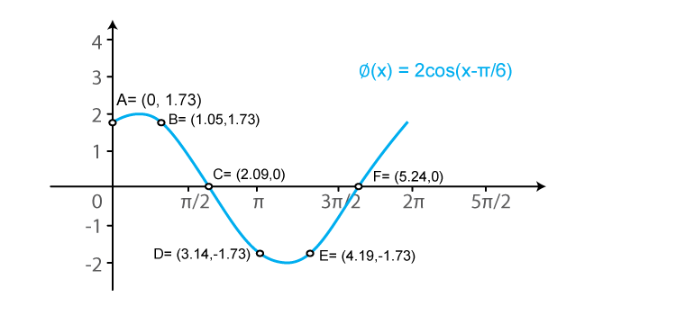RD Sharma Solutions for Class 11 Maths Chapter 6 – Graphs of Trigonometric Functions image -16