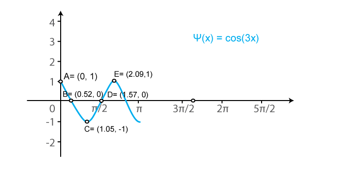 RD Sharma Solutions for Class 11 Maths Chapter 6 – Graphs of Trigonometric Functions image -17